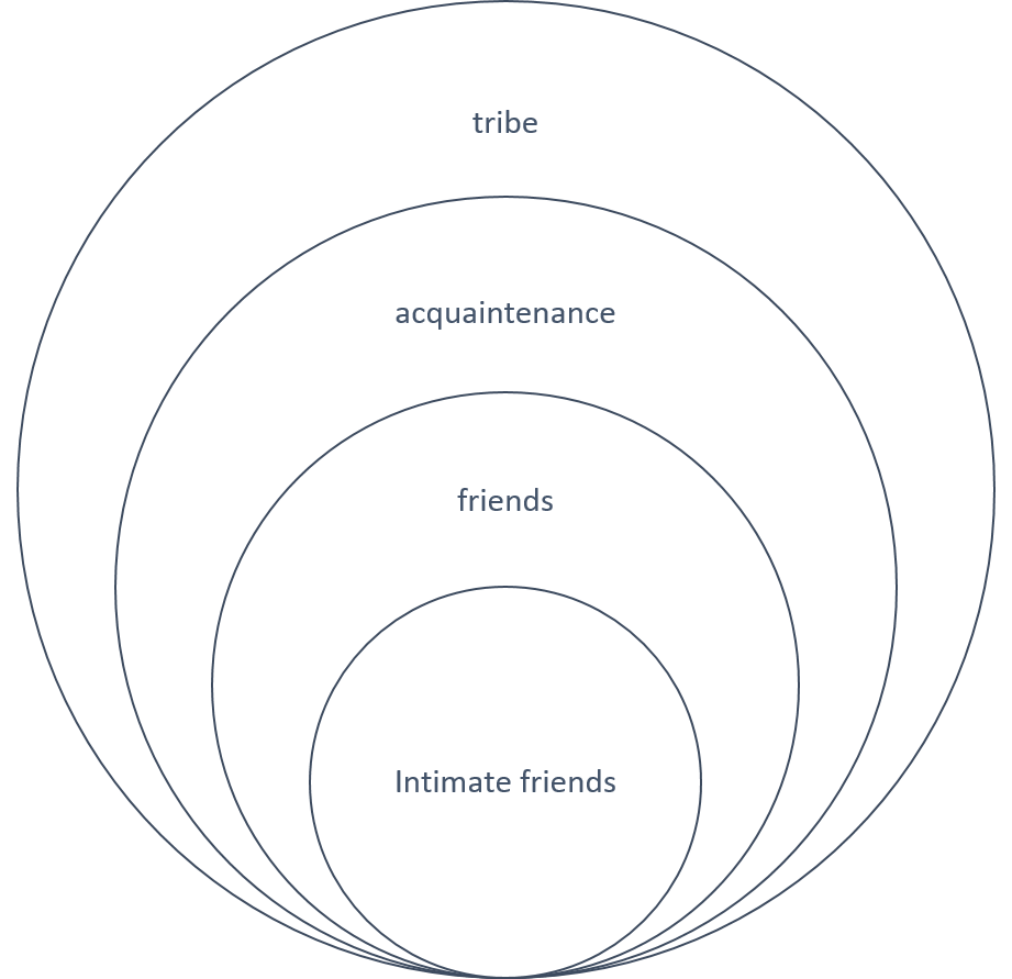circle friends Circle of friends (cof) is a form of peer mediated intervention (pmi) pmi is defined as a treatment approach in which typically developing peers are trained to implement behavioral.